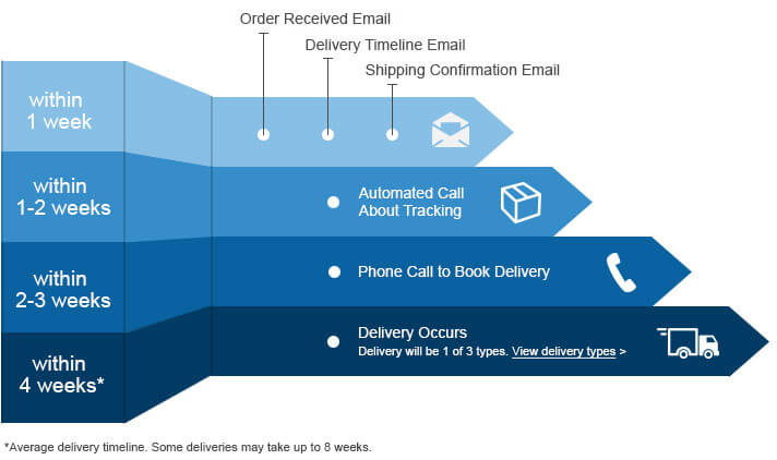 Large Item Delivery Process