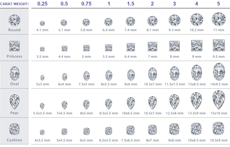 How Much Is A One Carat Diamond Worth